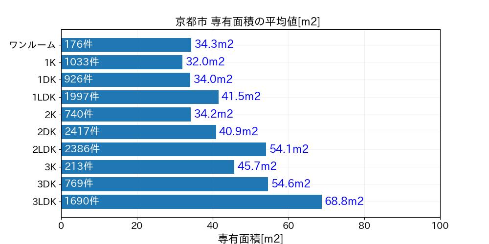 京都市専有面積