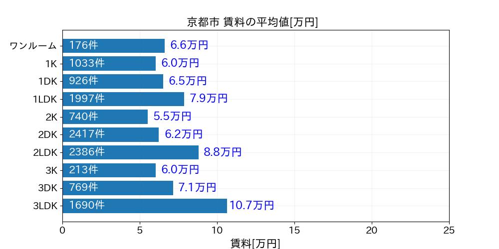 京都市賃料
