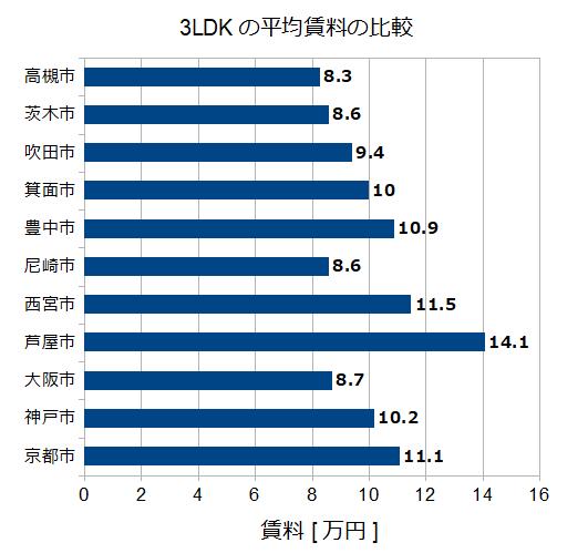 近畿各市の3LDK賃料比較