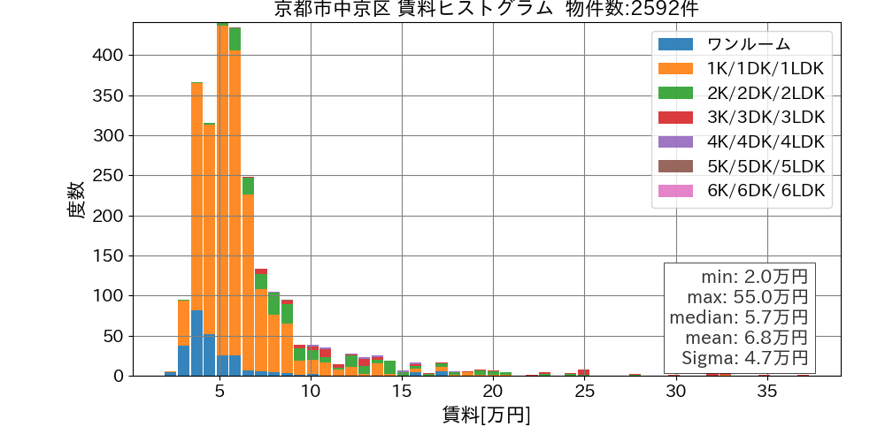 京都市中京区賃料ヒストグラム
