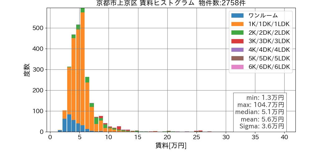 京都市上京区賃料ヒストグラム