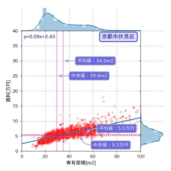 京都市伏見区の専有面積と賃料の散布図