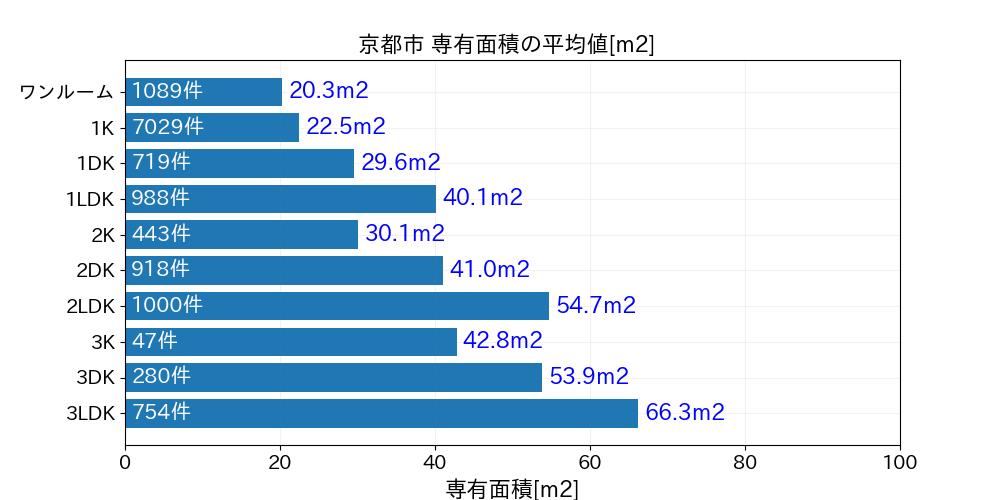 京都市専有面積20190104