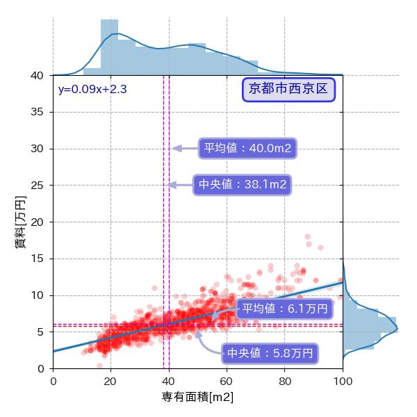 京都市西京区の専有面積と賃料の散布図