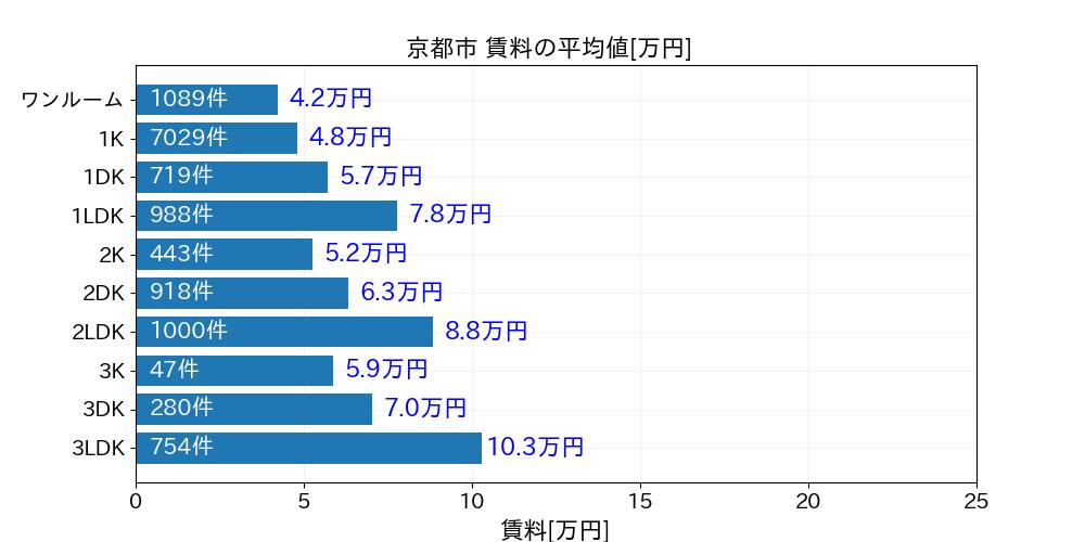 京都市平均賃料20190104