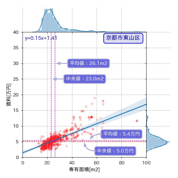 京都市東山区の専有面積と賃料の散布図