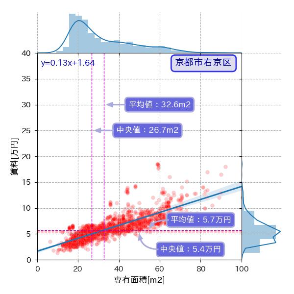 京都市右京区の専有面積と賃料の散布図