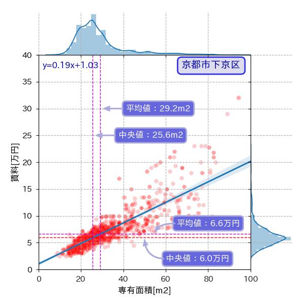 京都市下京区の専有面積と賃料の散布図