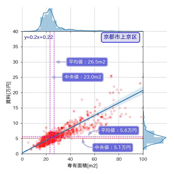 京都市上京区の専有面積と賃料の散布図