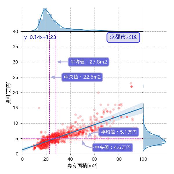 京都市北区の専有面積と賃料の散布図