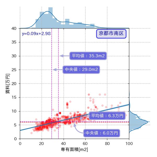 京都市南区の専有面積と賃料の散布図