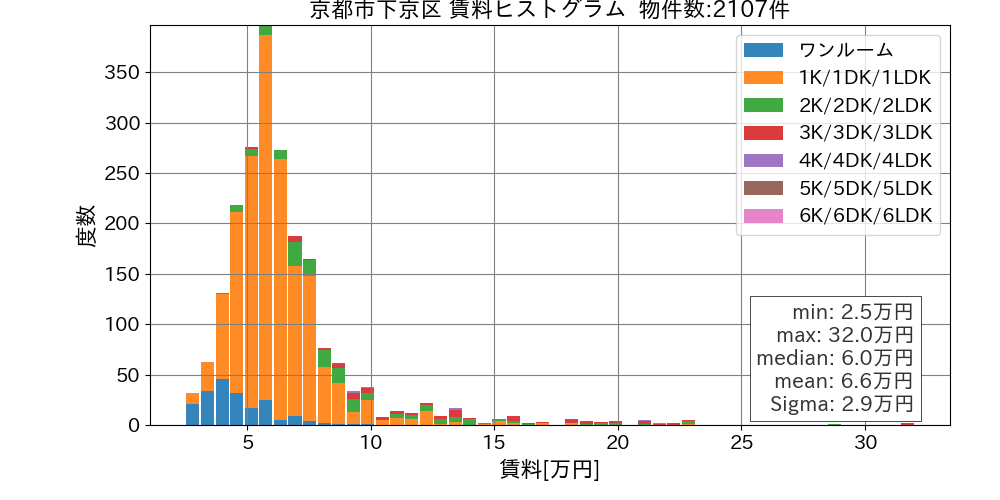 京都市下京区賃料ヒストグラム