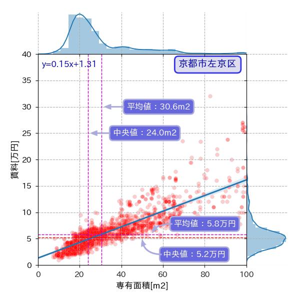 京都市左京区の専有面積と賃料の散布図